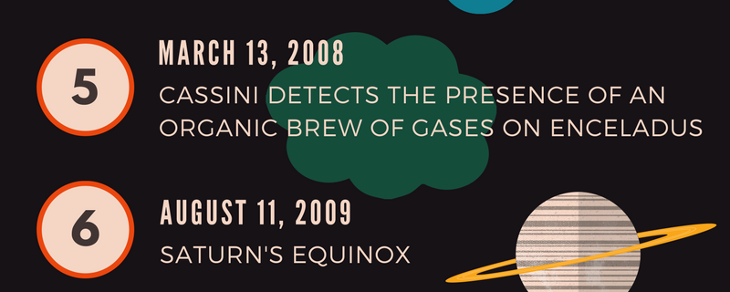 Timeline of the Cassini Huygens Mission